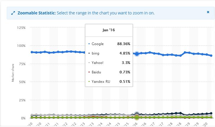 best search engine statics
