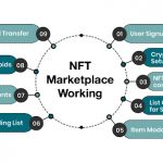 How does a NFT marketplace work